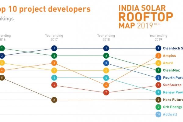 Cleantech Solar leads C&I Rooftop Solar Developer Market share