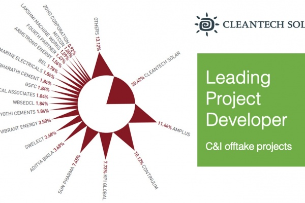 Cleantech Solar listed No.1 in India C&I offtake project market share