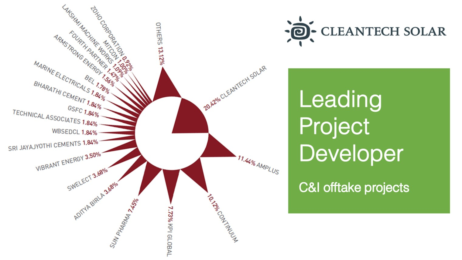 Open Access Offtake Projects Leader